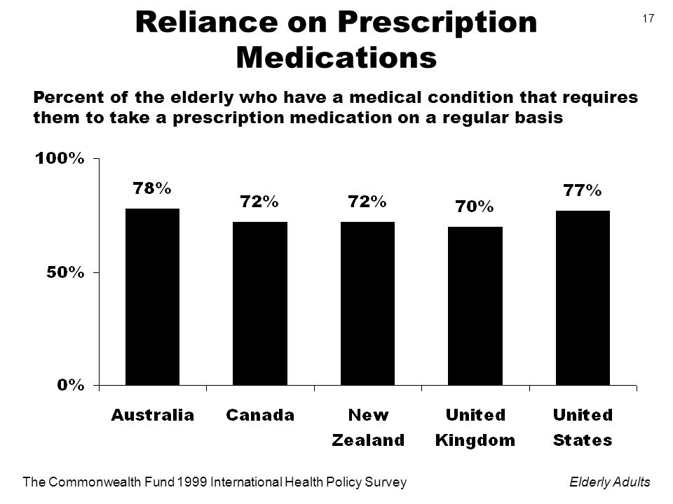 The Commonwealth Fund 1999 International Health Policy SurveyElderly Adults 17 Reliance on Prescription Medications Percent of the elderly who have a medical condition that requires them to take a prescription medication on a regular basis