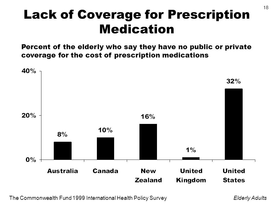 The Commonwealth Fund 1999 International Health Policy SurveyElderly Adults 18 Lack of Coverage for Prescription Medication Percent of the elderly who say they have no public or private coverage for the cost of prescription medications