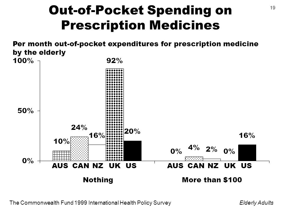 The Commonwealth Fund 1999 International Health Policy SurveyElderly Adults 19 Out-of-Pocket Spending on Prescription Medicines Per month out-of-pocket expenditures for prescription medicine by the elderly NothingMore than $100 AUSCANNZUKUSAUSCANNZUKUS