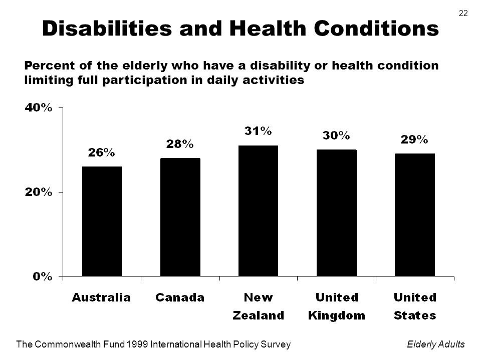 The Commonwealth Fund 1999 International Health Policy SurveyElderly Adults 22 Disabilities and Health Conditions Percent of the elderly who have a disability or health condition limiting full participation in daily activities
