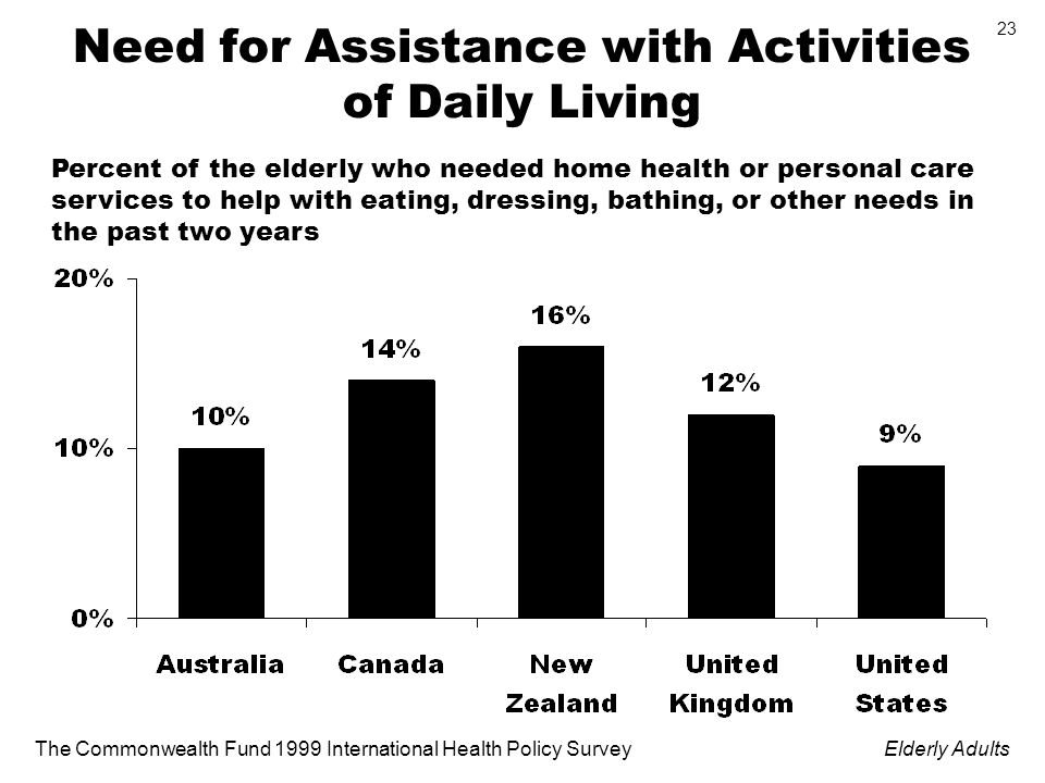 The Commonwealth Fund 1999 International Health Policy SurveyElderly Adults 23 Need for Assistance with Activities of Daily Living Percent of the elderly who needed home health or personal care services to help with eating, dressing, bathing, or other needs in the past two years