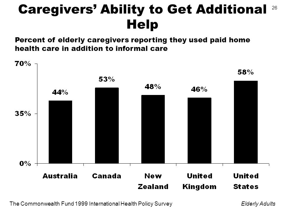 The Commonwealth Fund 1999 International Health Policy SurveyElderly Adults 26 Caregivers Ability to Get Additional Help Percent of elderly caregivers reporting they used paid home health care in addition to informal care