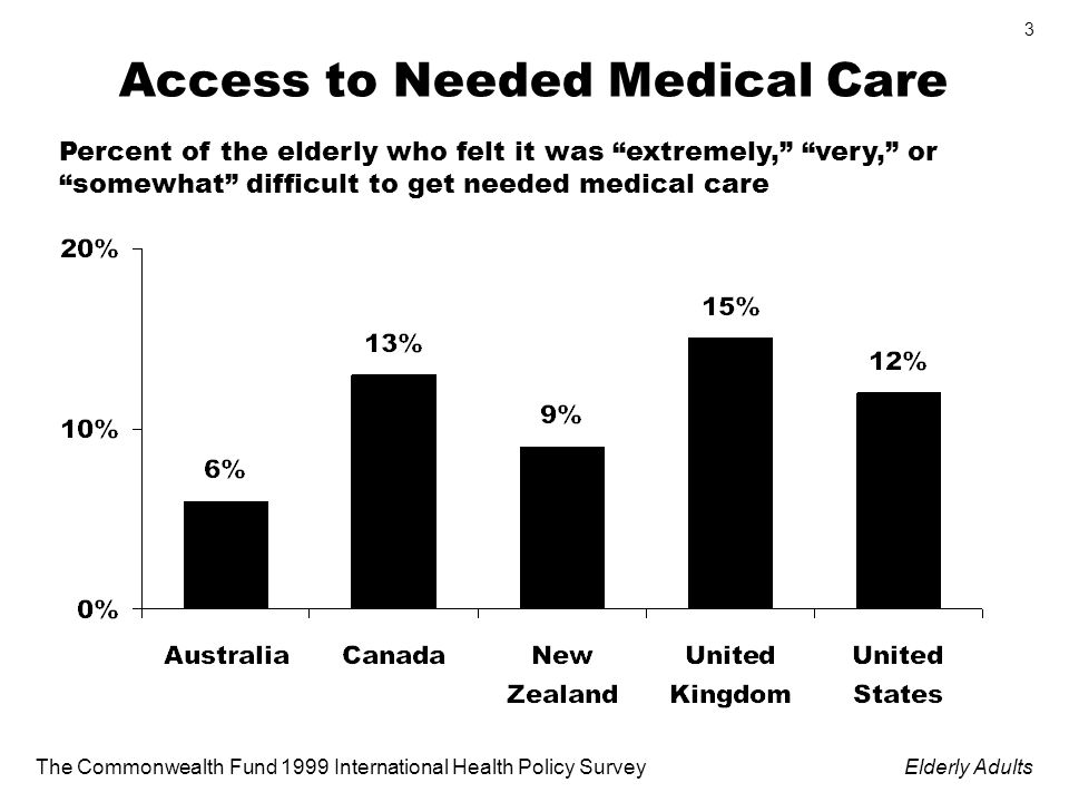 The Commonwealth Fund 1999 International Health Policy SurveyElderly Adults 3 Access to Needed Medical Care Percent of the elderly who felt it was extremely, very, or somewhat difficult to get needed medical care