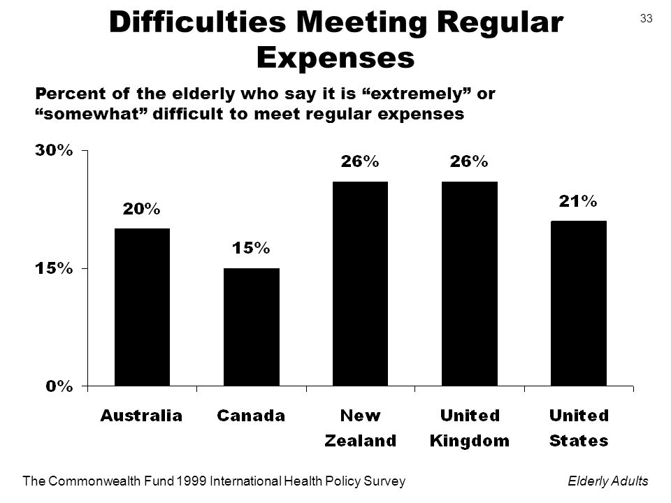 The Commonwealth Fund 1999 International Health Policy SurveyElderly Adults 33 Difficulties Meeting Regular Expenses Percent of the elderly who say it is extremely or somewhat difficult to meet regular expenses