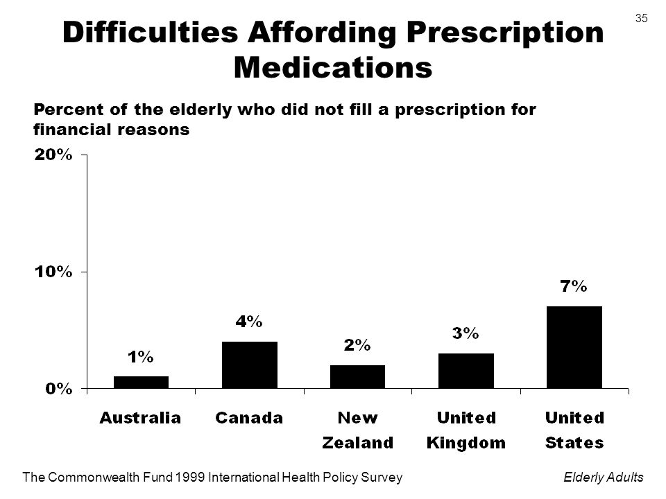 The Commonwealth Fund 1999 International Health Policy SurveyElderly Adults 35 Difficulties Affording Prescription Medications Percent of the elderly who did not fill a prescription for financial reasons