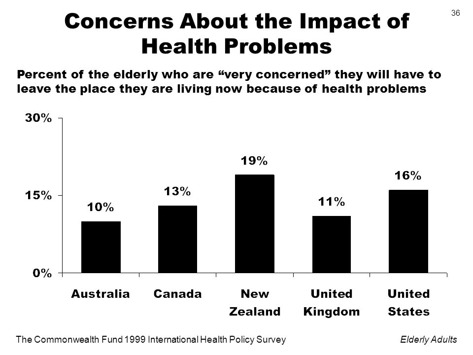 The Commonwealth Fund 1999 International Health Policy SurveyElderly Adults 36 Concerns About the Impact of Health Problems Percent of the elderly who are very concerned they will have to leave the place they are living now because of health problems