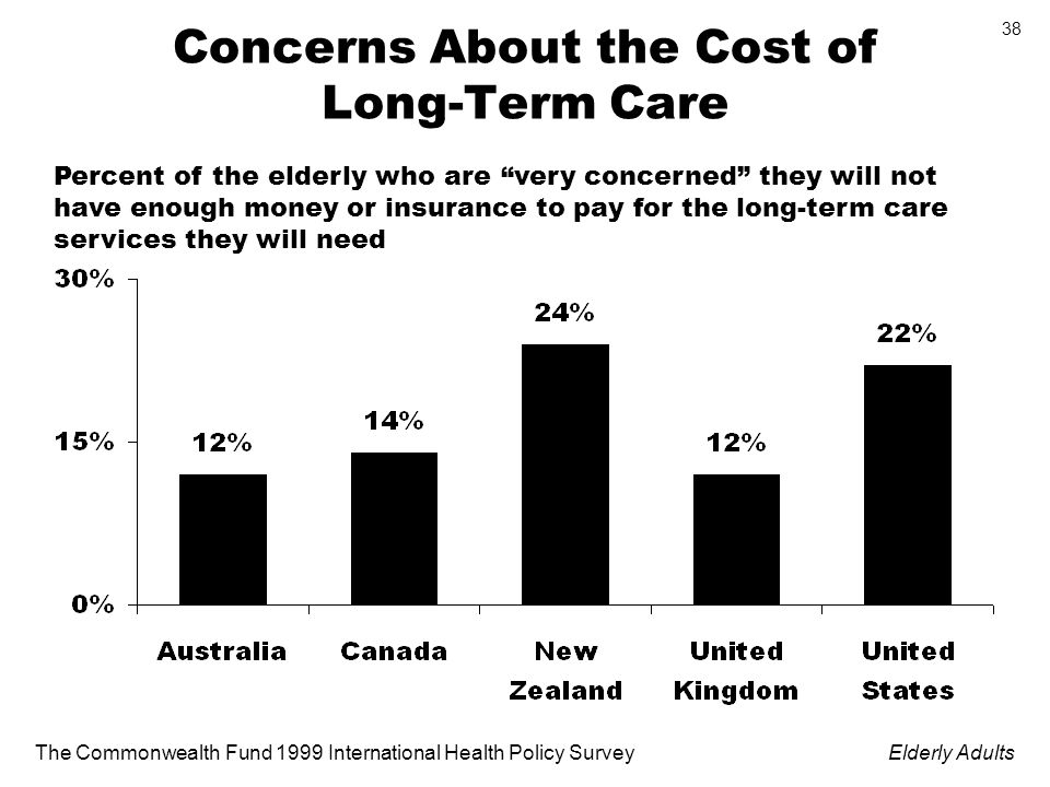 The Commonwealth Fund 1999 International Health Policy SurveyElderly Adults 38 Concerns About the Cost of Long-Term Care Percent of the elderly who are very concerned they will not have enough money or insurance to pay for the long-term care services they will need