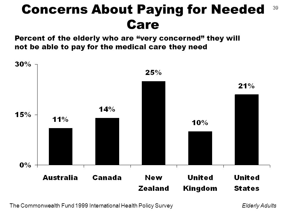 The Commonwealth Fund 1999 International Health Policy SurveyElderly Adults 39 Concerns About Paying for Needed Care Percent of the elderly who are very concerned they will not be able to pay for the medical care they need