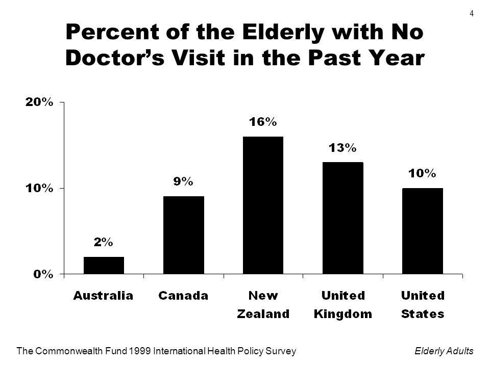 The Commonwealth Fund 1999 International Health Policy SurveyElderly Adults 4 Percent of the Elderly with No Doctors Visit in the Past Year