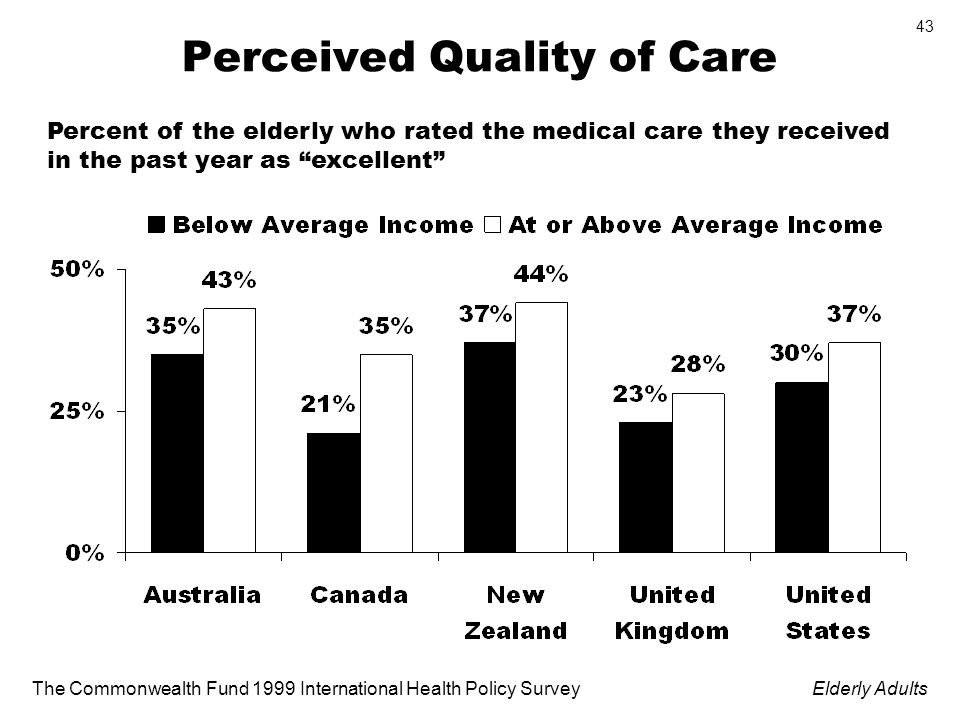 The Commonwealth Fund 1999 International Health Policy SurveyElderly Adults 43 Perceived Quality of Care Percent of the elderly who rated the medical care they received in the past year as excellent