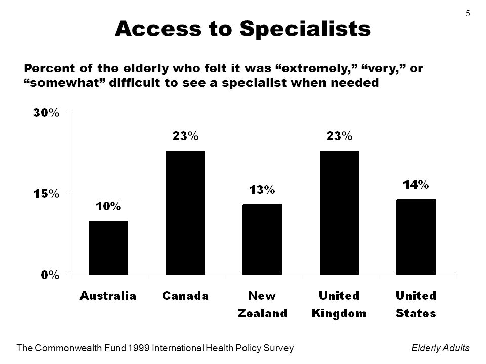 The Commonwealth Fund 1999 International Health Policy SurveyElderly Adults 5 Access to Specialists Percent of the elderly who felt it was extremely, very, or somewhat difficult to see a specialist when needed