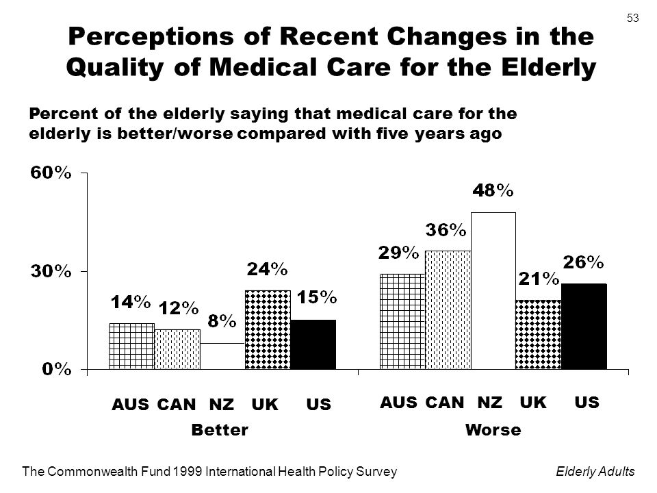 The Commonwealth Fund 1999 International Health Policy SurveyElderly Adults 53 Perceptions of Recent Changes in the Quality of Medical Care for the Elderly Percent of the elderly saying that medical care for the elderly is better/worse compared with five years ago UKAUSCANNZUS BetterWorse UKAUSCANNZUS