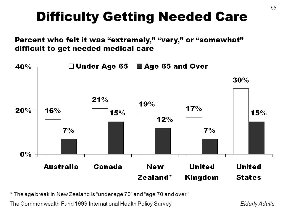 The Commonwealth Fund 1999 International Health Policy SurveyElderly Adults 55 Difficulty Getting Needed Care * The age break in New Zealand is under age 70 and age 70 and over.