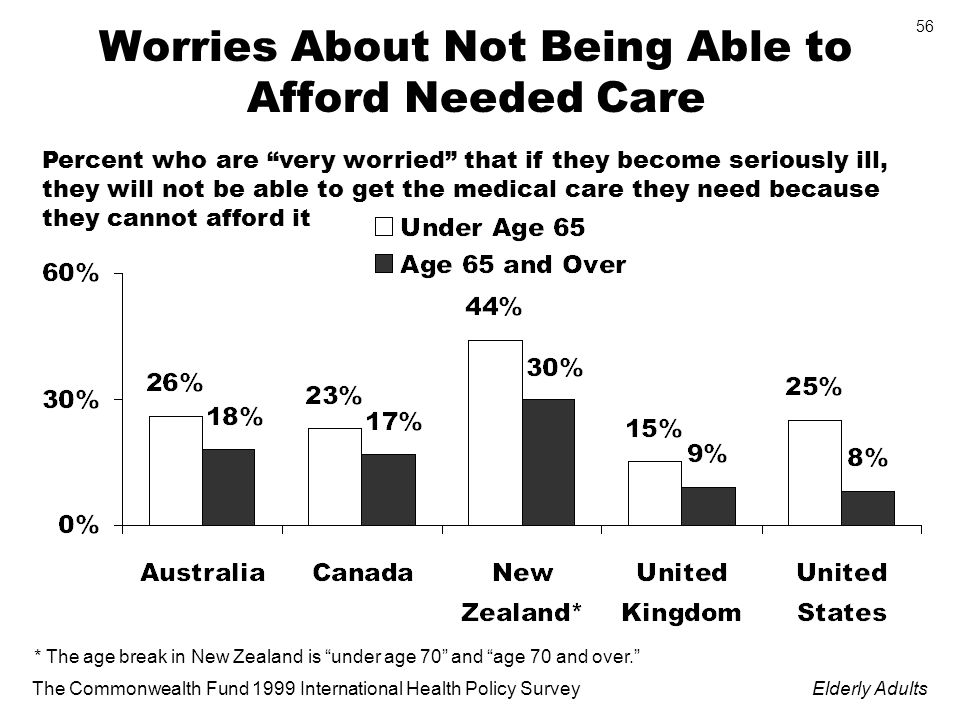 The Commonwealth Fund 1999 International Health Policy SurveyElderly Adults 56 Worries About Not Being Able to Afford Needed Care Percent who are very worried that if they become seriously ill, they will not be able to get the medical care they need because they cannot afford it * The age break in New Zealand is under age 70 and age 70 and over.