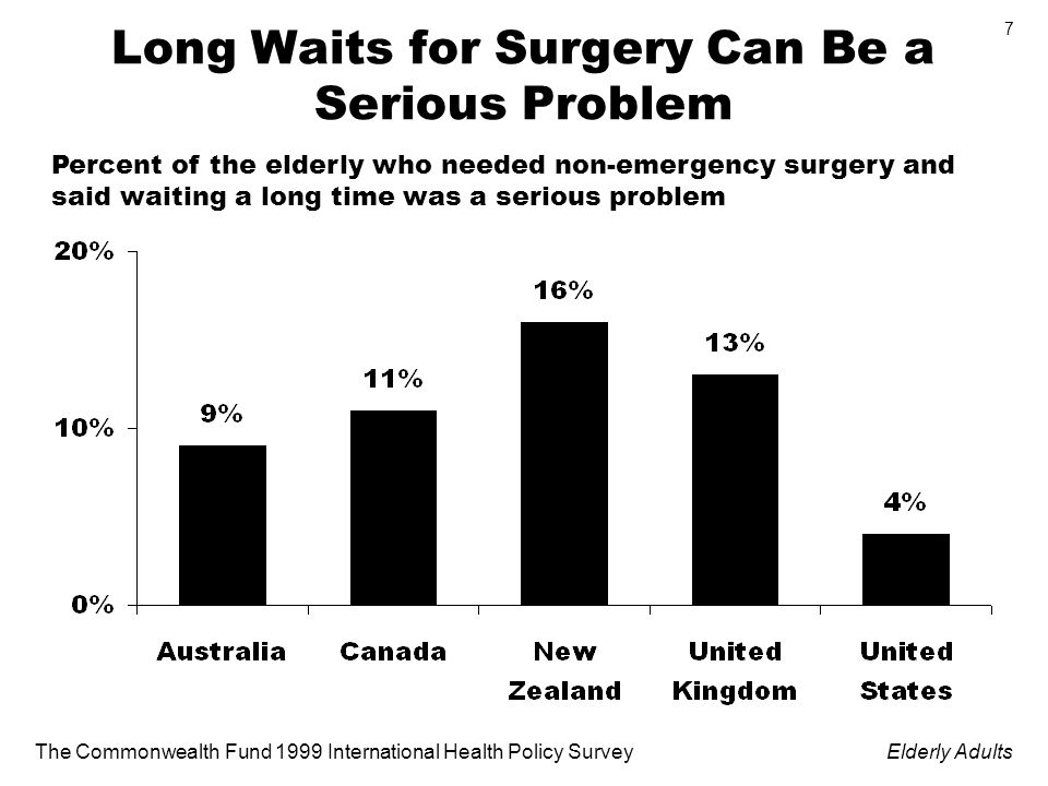 The Commonwealth Fund 1999 International Health Policy SurveyElderly Adults 7 Long Waits for Surgery Can Be a Serious Problem Percent of the elderly who needed non-emergency surgery and said waiting a long time was a serious problem