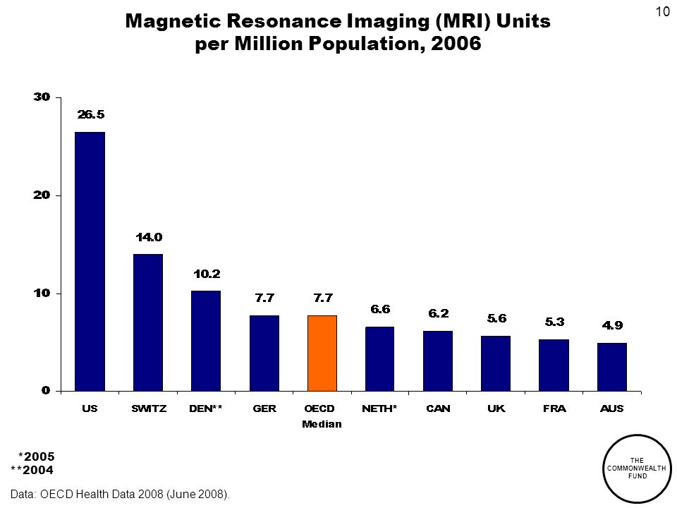 THE COMMONWEALTH FUND 10 Magnetic Resonance Imaging (MRI) Units per Million Population, 2006 *2005 **2004 Data: OECD Health Data 2008 (June 2008).
