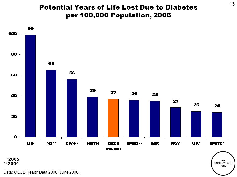 THE COMMONWEALTH FUND 13 Potential Years of Life Lost Due to Diabetes per 100,000 Population, 2006 *2005 **2004 Data: OECD Health Data 2008 (June 2008).