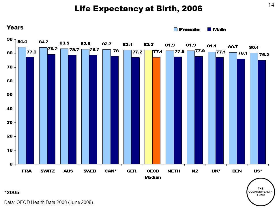 THE COMMONWEALTH FUND 14 Life Expectancy at Birth, 2006 *2005 Data: OECD Health Data 2008 (June 2008).
