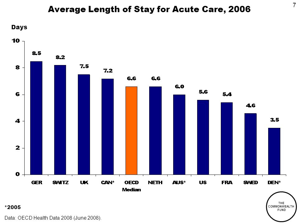 THE COMMONWEALTH FUND 7 Average Length of Stay for Acute Care, 2006 *2005 Data: OECD Health Data 2008 (June 2008).