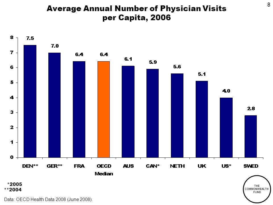 THE COMMONWEALTH FUND 8 Average Annual Number of Physician Visits per Capita, 2006 *2005 **2004 Data: OECD Health Data 2008 (June 2008).