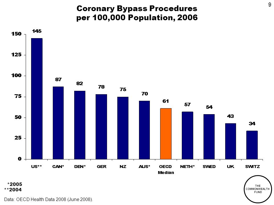 THE COMMONWEALTH FUND 9 Coronary Bypass Procedures per 100,000 Population, 2006 *2005 **2004 Data: OECD Health Data 2008 (June 2008).