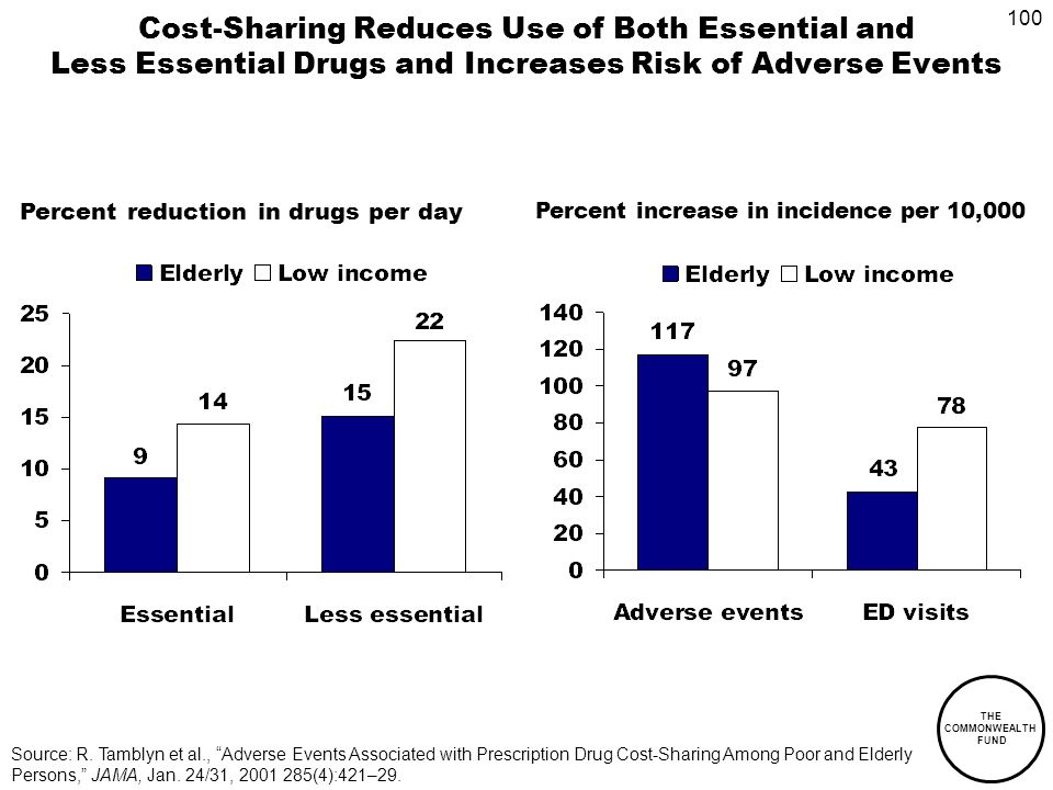 100 THE COMMONWEALTH FUND Cost-Sharing Reduces Use of Both Essential and Less Essential Drugs and Increases Risk of Adverse Events Source: R.