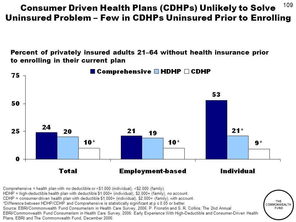 109 THE COMMONWEALTH FUND Consumer Driven Health Plans (CDHPs) Unlikely to Solve Uninsured Problem – Few in CDHPs Uninsured Prior to Enrolling Percent of privately insured adults 21–64 without health insurance prior to enrolling in their current plan Comprehensive = health plan with no deductible or <$1,000 (individual), <$2,000 (family).