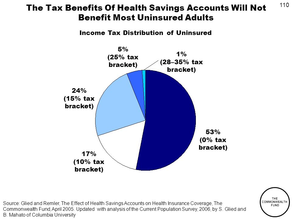 110 THE COMMONWEALTH FUND The Tax Benefits Of Health Savings Accounts Will Not Benefit Most Uninsured Adults 53% (0% tax bracket) 17% (10% tax bracket) 24% (15% tax bracket) 5% (25% tax bracket) 1% (28–35% tax bracket) Source: Glied and Remler, The Effect of Health Savings Accounts on Health Insurance Coverage, The Commonwealth Fund, April 2005.