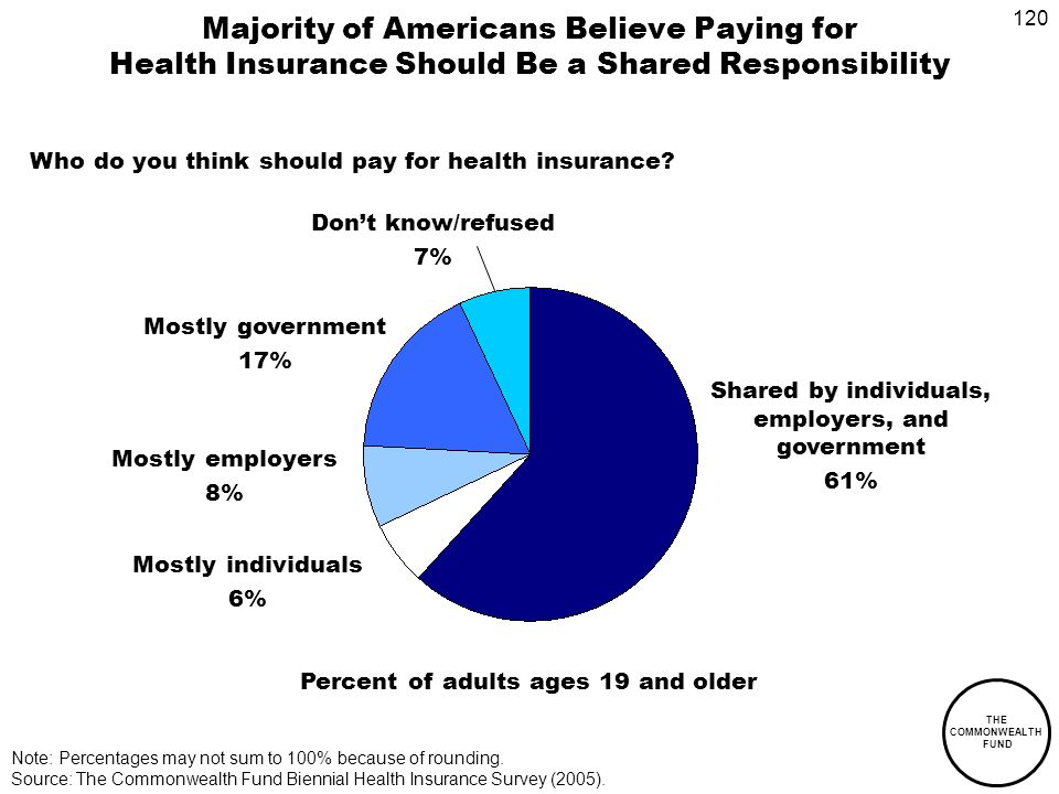 120 THE COMMONWEALTH FUND Majority of Americans Believe Paying for Health Insurance Should Be a Shared Responsibility Shared by individuals, employers, and government 61% Mostly individuals 6% Mostly employers 8% Mostly government 17% Note: Percentages may not sum to 100% because of rounding.