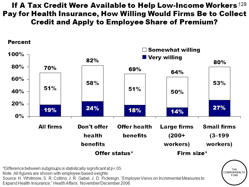 129 THE COMMONWEALTH FUND If A Tax Credit Were Available to Help Low-Income Workers Pay for Health Insurance, How Willing Would Firms Be to Collect Credit and Apply to Employee Share of Premium.