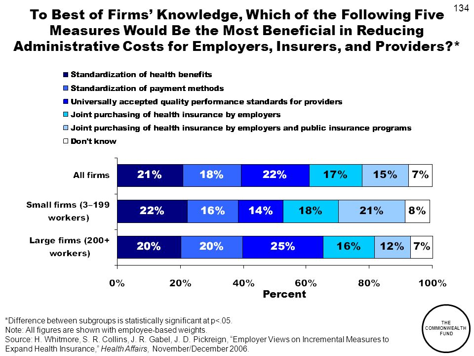134 THE COMMONWEALTH FUND To Best of Firms Knowledge, Which of the Following Five Measures Would Be the Most Beneficial in Reducing Administrative Costs for Employers, Insurers, and Providers * Percent *Difference between subgroups is statistically significant at p<.05.