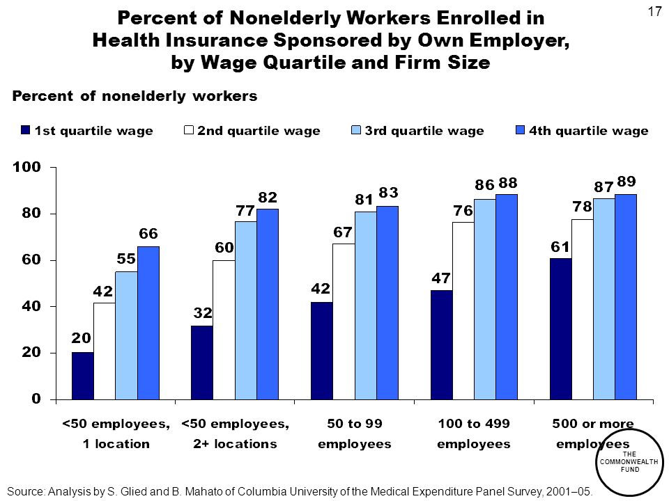 17 THE COMMONWEALTH FUND Percent of Nonelderly Workers Enrolled in Health Insurance Sponsored by Own Employer, by Wage Quartile and Firm Size Percent of nonelderly workers Source: Analysis by S.
