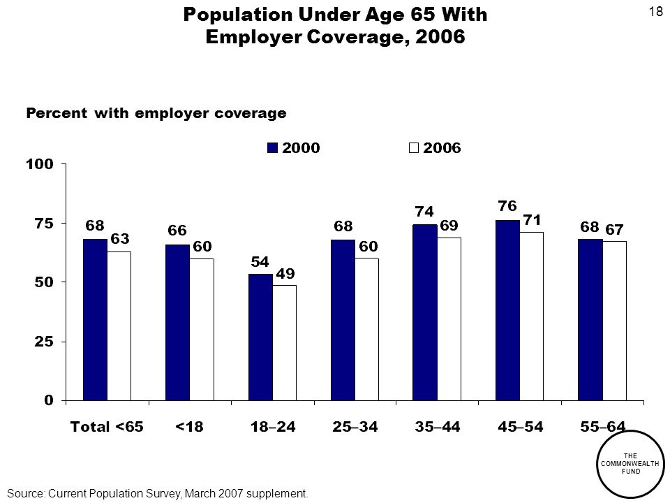 18 THE COMMONWEALTH FUND Population Under Age 65 With Employer Coverage, 2006 Source: Current Population Survey, March 2007 supplement.