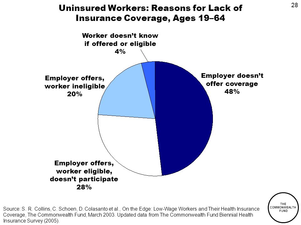28 THE COMMONWEALTH FUND Uninsured Workers: Reasons for Lack of Insurance Coverage, Ages 19–64 Employer doesnt offer coverage 48% Employer offers, worker eligible, doesnt participate 28% Employer offers, worker ineligible 20% Source: S.