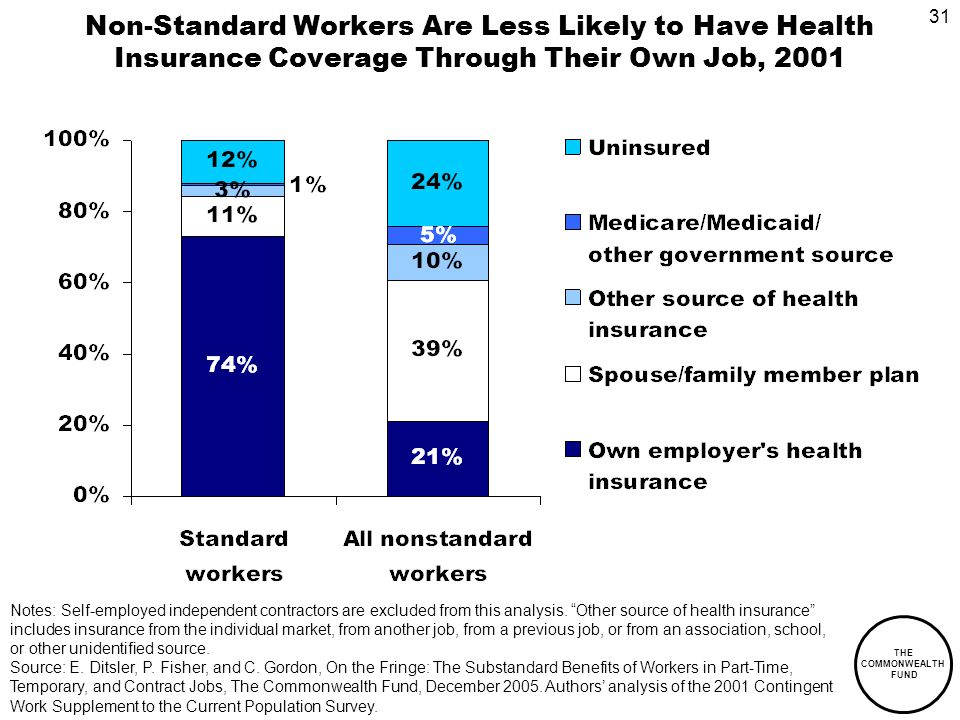 31 THE COMMONWEALTH FUND Non-Standard Workers Are Less Likely to Have Health Insurance Coverage Through Their Own Job, 2001 Notes: Self-employed independent contractors are excluded from this analysis.