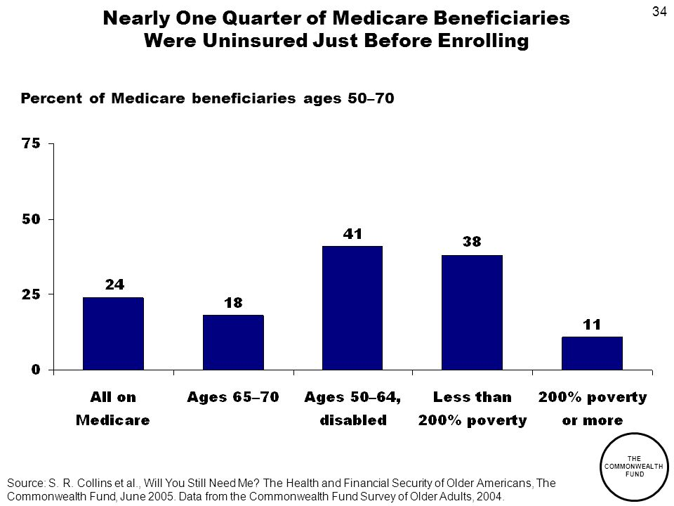 34 THE COMMONWEALTH FUND Nearly One Quarter of Medicare Beneficiaries Were Uninsured Just Before Enrolling Percent of Medicare beneficiaries ages 50–70 Source: S.