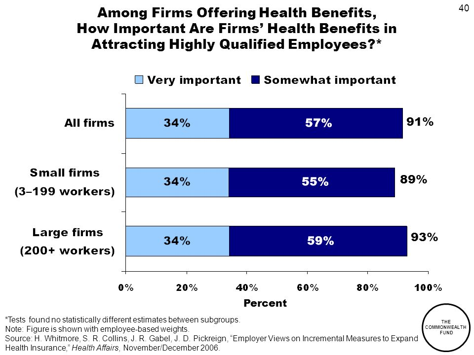 40 THE COMMONWEALTH FUND Among Firms Offering Health Benefits, How Important Are Firms Health Benefits in Attracting Highly Qualified Employees * Percent 93% 89% 91% *Tests found no statistically different estimates between subgroups.