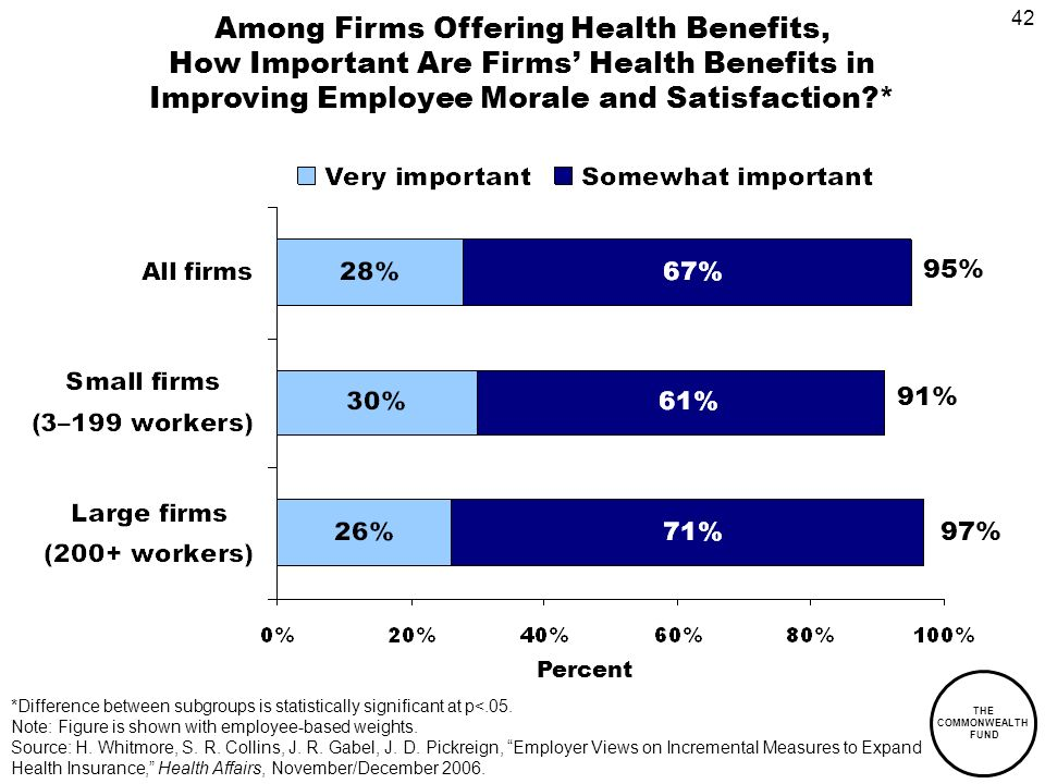 42 THE COMMONWEALTH FUND Among Firms Offering Health Benefits, How Important Are Firms Health Benefits in Improving Employee Morale and Satisfaction * Percent 97% 91% 95% *Difference between subgroups is statistically significant at p<.05.