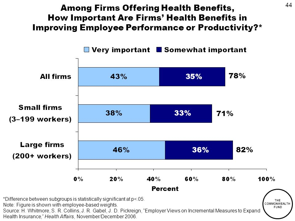 44 THE COMMONWEALTH FUND Among Firms Offering Health Benefits, How Important Are Firms Health Benefits in Improving Employee Performance or Productivity * Percent 82% 71% 78% *Difference between subgroups is statistically significant at p<.05.