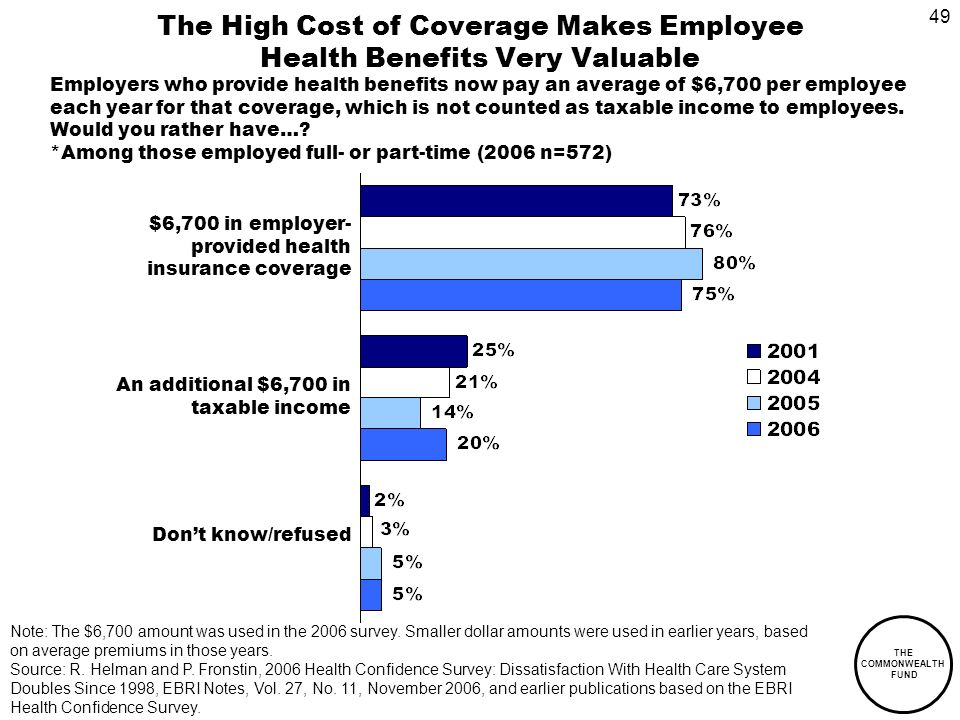 49 THE COMMONWEALTH FUND The High Cost of Coverage Makes Employee Health Benefits Very Valuable Employers who provide health benefits now pay an average of $6,700 per employee each year for that coverage, which is not counted as taxable income to employees.