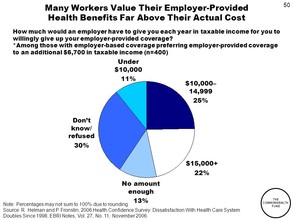 50 THE COMMONWEALTH FUND Many Workers Value Their Employer-Provided Health Benefits Far Above Their Actual Cost How much would an employer have to give you each year in taxable income for you to willingly give up your employer-provided coverage.