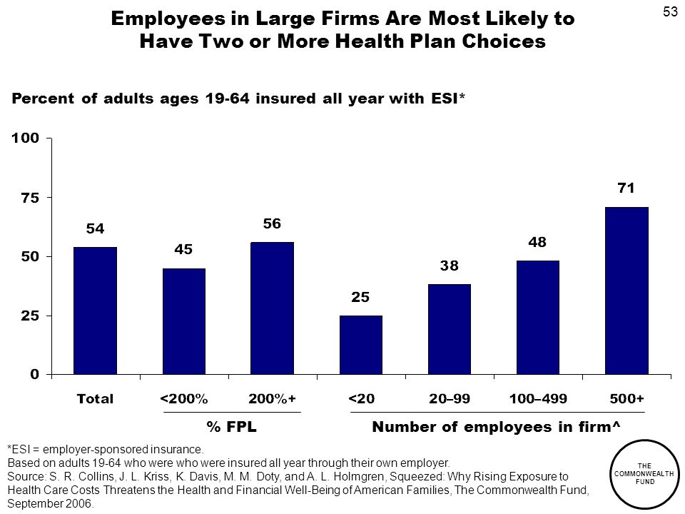 53 THE COMMONWEALTH FUND Employees in Large Firms Are Most Likely to Have Two or More Health Plan Choices Percent of adults ages insured all year with ESI* % FPLNumber of employees in firm^ *ESI = employer-sponsored insurance.