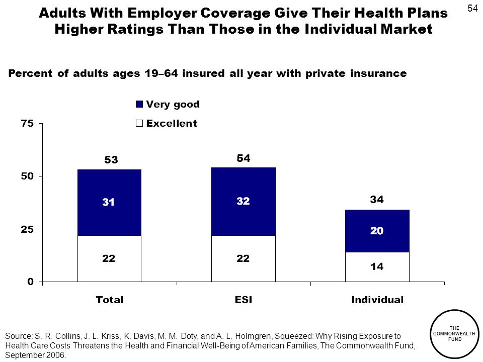 54 THE COMMONWEALTH FUND Adults With Employer Coverage Give Their Health Plans Higher Ratings Than Those in the Individual Market Source: S.