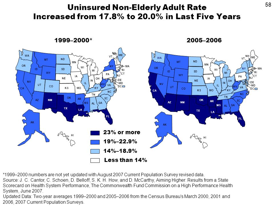 58 Uninsured Non-Elderly Adult Rate Increased from 17.8% to 20.0% in Last Five Years *1999–2000 numbers are not yet updated with August 2007 Current Population Survey revised data.
