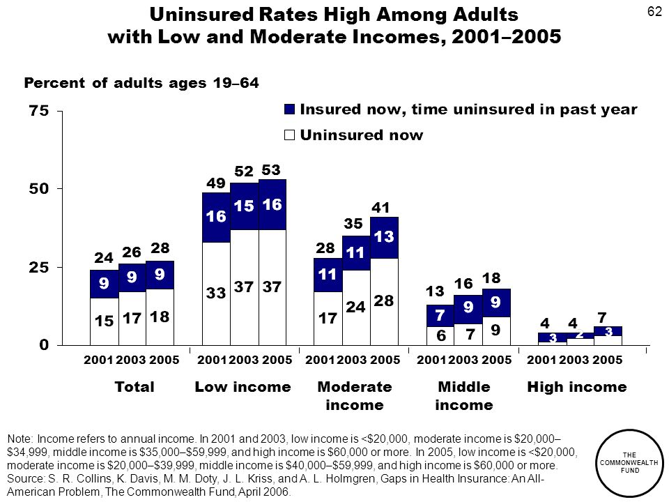 62 THE COMMONWEALTH FUND Uninsured Rates High Among Adults with Low and Moderate Incomes, 2001–2005 Percent of adults ages 19–64 Note: Income refers to annual income.