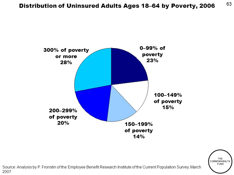 63 THE COMMONWEALTH FUND Distribution of Uninsured Adults Ages 18–64 by Poverty, –99% of poverty 23% 100–149% of poverty 15% 200–299% of poverty 20% Source: Analysis by P.