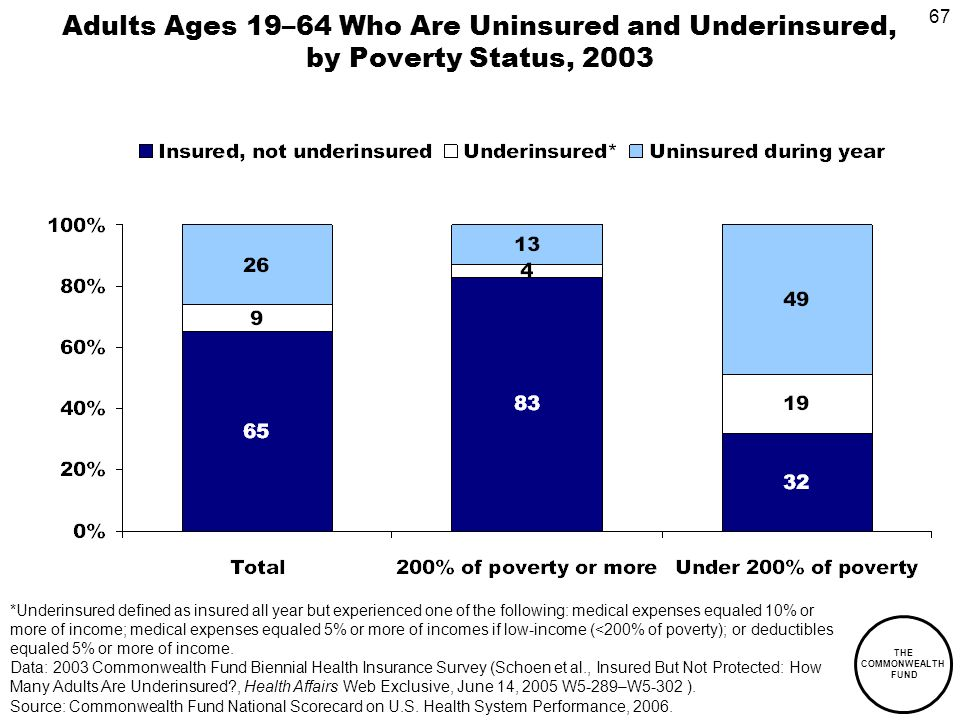 67 THE COMMONWEALTH FUND Adults Ages 19–64 Who Are Uninsured and Underinsured, by Poverty Status, 2003 *Underinsured defined as insured all year but experienced one of the following: medical expenses equaled 10% or more of income; medical expenses equaled 5% or more of incomes if low-income (<200% of poverty); or deductibles equaled 5% or more of income.