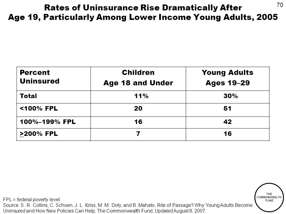 70 THE COMMONWEALTH FUND Rates of Uninsurance Rise Dramatically After Age 19, Particularly Among Lower Income Young Adults, 2005 Percent Uninsured Children Age 18 and Under Young Adults Ages 19–29 Total 11% 30% <100% FPL %–199% FPL1642 >200% FPL716 FPL = federal poverty level.