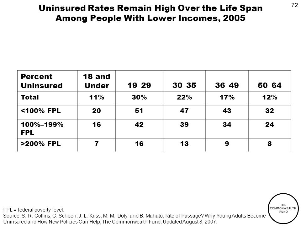 72 THE COMMONWEALTH FUND Uninsured Rates Remain High Over the Life Span Among People With Lower Incomes, 2005 Percent Uninsured 18 and Under19–2930–3536–4950–64 Total11%30%22%17%12% <100% FPL %–199% FPL >200% FPL FPL = federal poverty level.