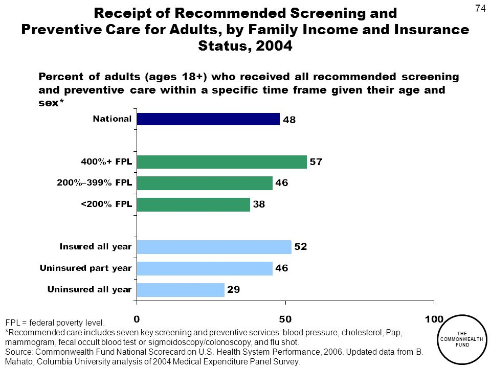 74 THE COMMONWEALTH FUND Receipt of Recommended Screening and Preventive Care for Adults, by Family Income and Insurance Status, 2004 Percent of adults (ages 18+) who received all recommended screening and preventive care within a specific time frame given their age and sex* FPL = federal poverty level.